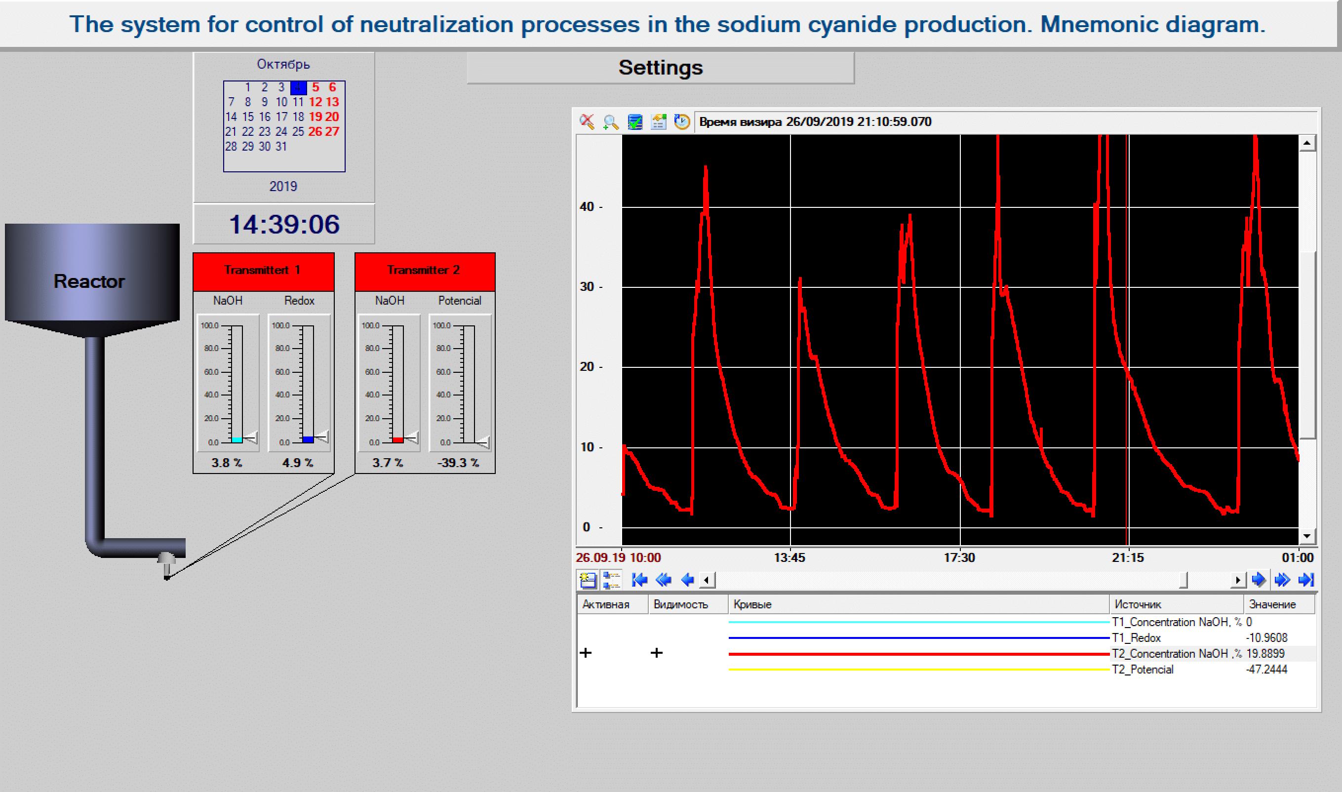 Система контроля и регулирования процессов нейтрализации в производстве циансолей