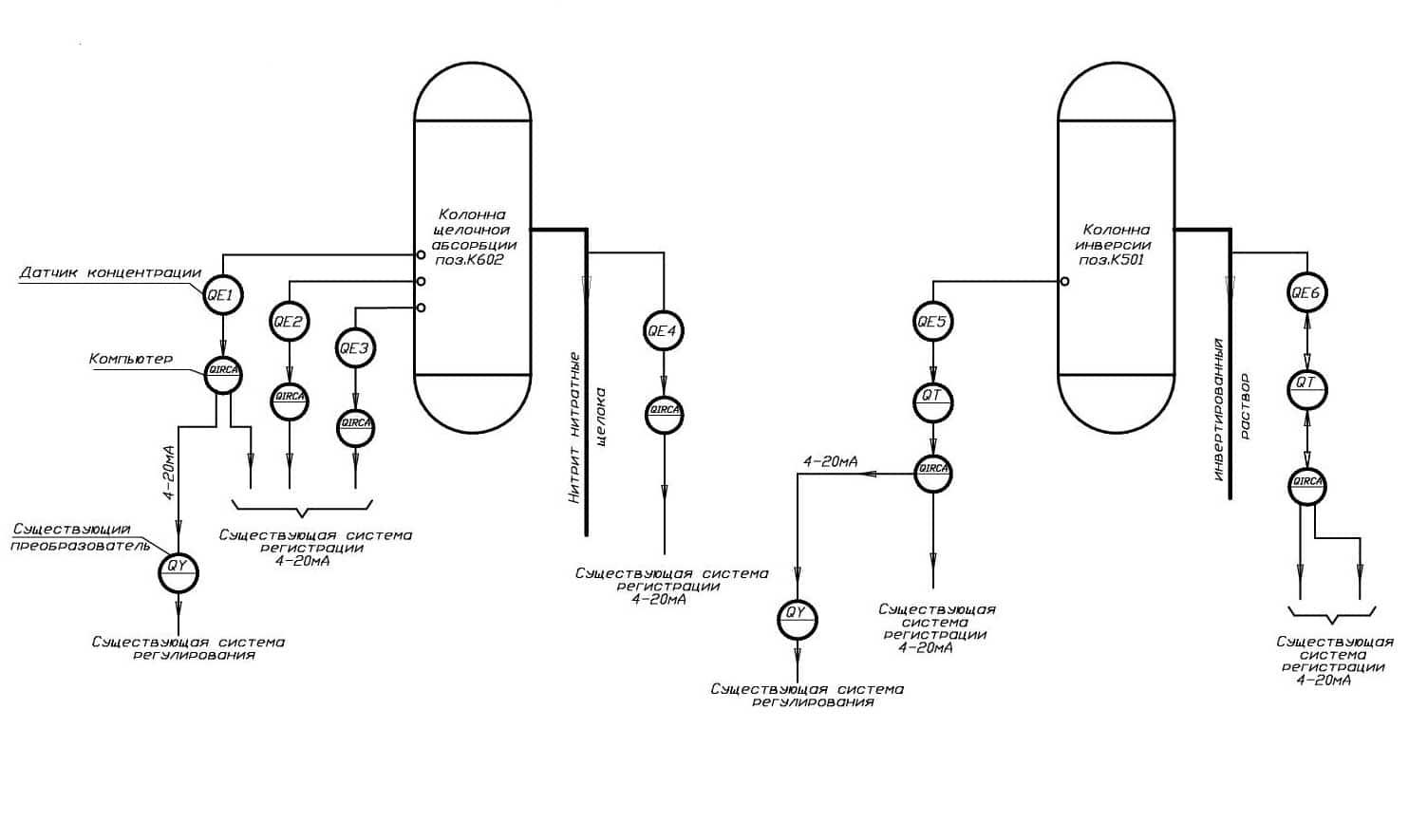 Система контроля и регулирования процессов нейтрализации в производстве нитрит-нитратных солей