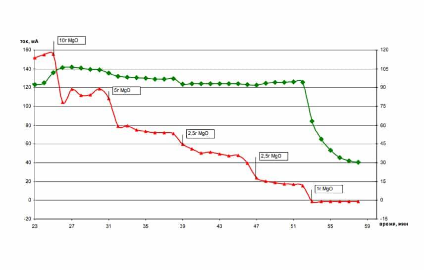 Системы контроля процесса приготовления магнезиальной добавки в производстве аммиачной селитры