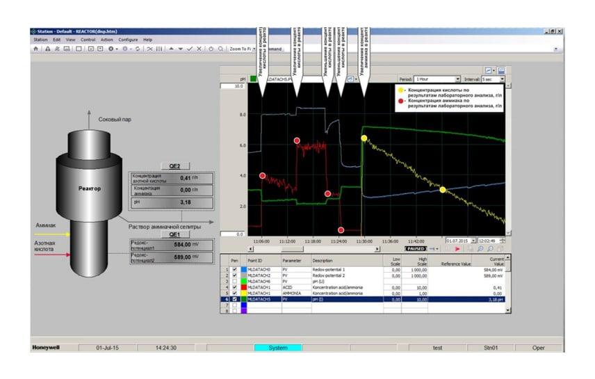 Система непрерывного контроля и регулирования процессов нейтрализации а производстве аммиачной селитры